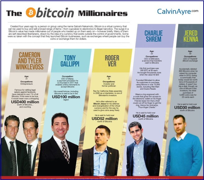 jutawan bitcoin malaizija)
